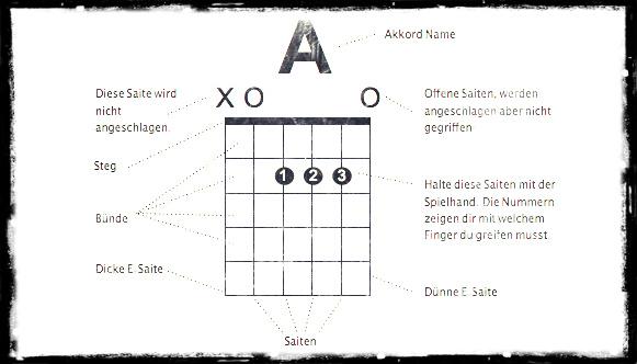 Stufe 4 – 01 Akkord Diagramme - Gitarrenspieler.com ...