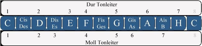 MollDur Tonart